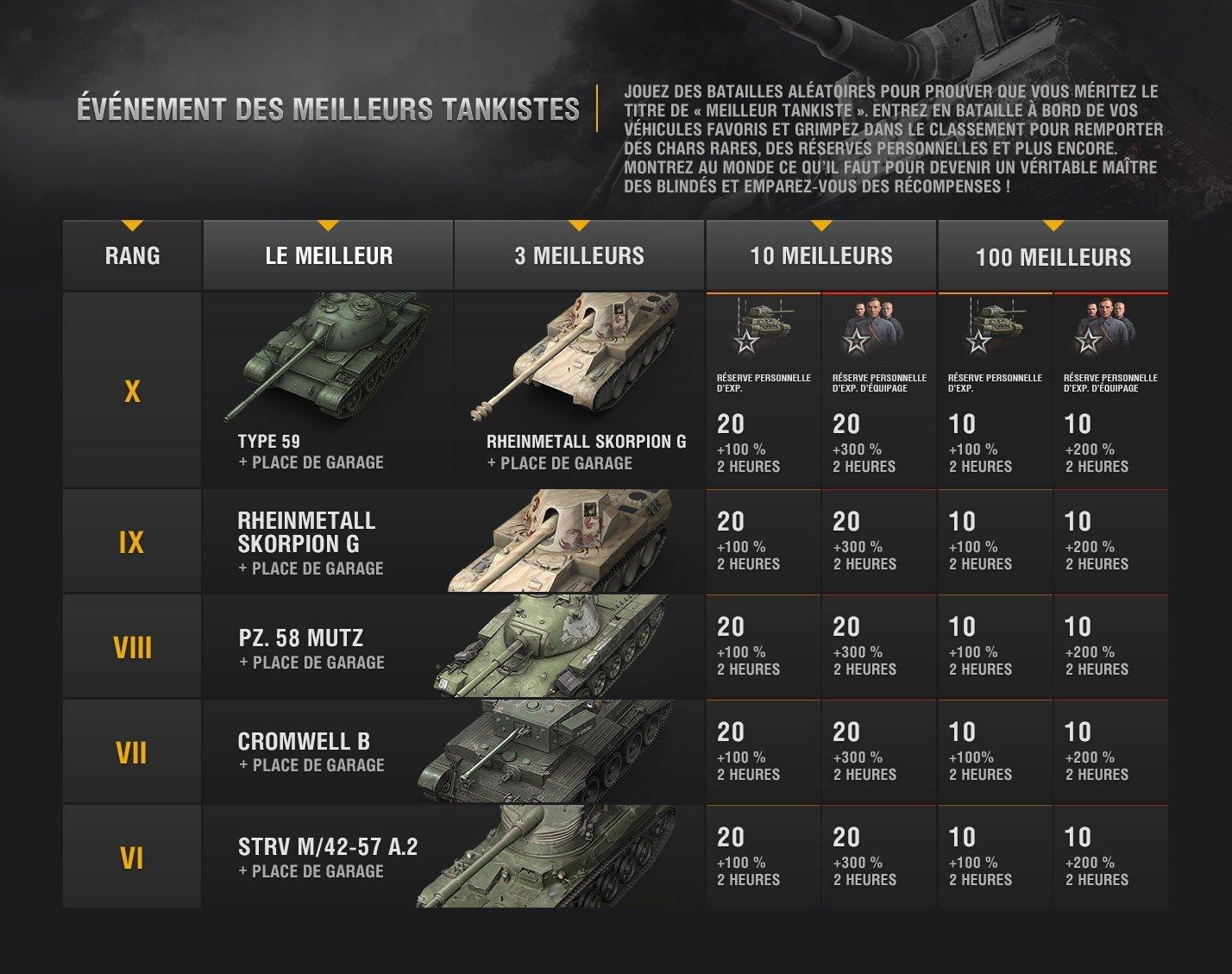 Evénement meilleur tankiste (Pour la gloire !) Top-tankers_fr