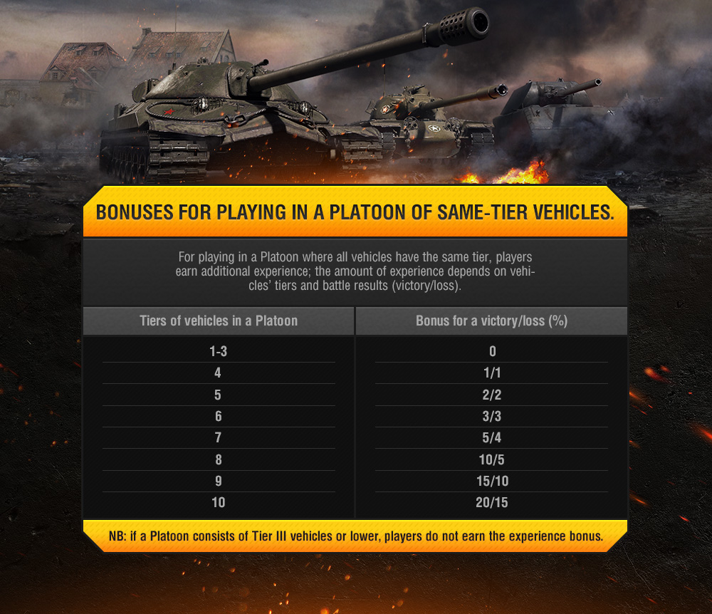 https://static-ptl-eu.gcdn.co/dcont/fb/image/wot_infographic_9.15platoons_phil_01_eng.jpg